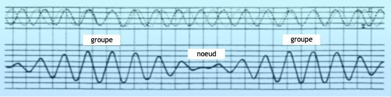 Les groupes de vagues se forment par le décalage des périodes qui crée des juxtapositions cycliques